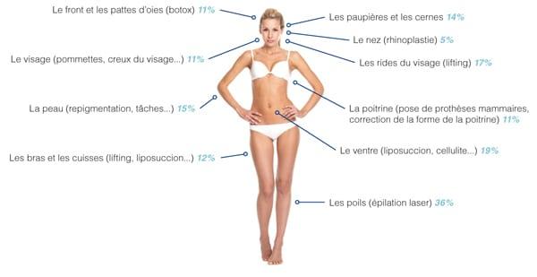 40% des Français envisagent la chirurgie esthétique